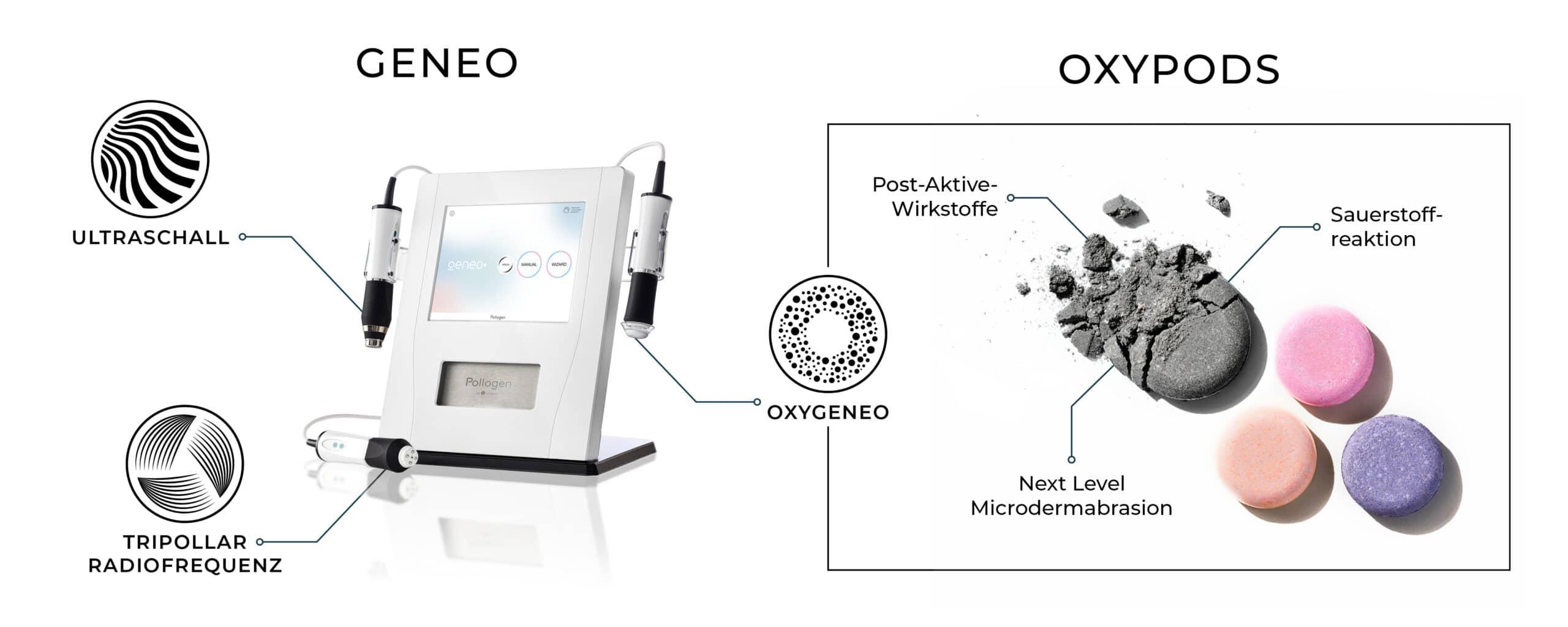 Geneo mit Oxygeneo